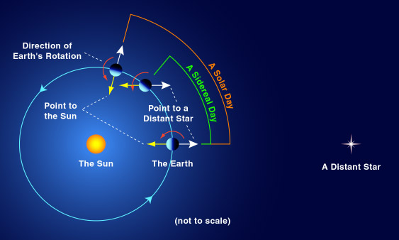 Difference between sidereal day and solar day on Earth ...