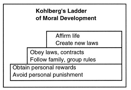 a summary and discussion of kohlbergs level of moral development Kohlberg's theory of moral development is based on the idea that, as children get older, their reasoning in moral dilemmas develops and becomes more sophisticated this theory was founded on the results of kohlburg's experiments with children using the hienz dilemma.